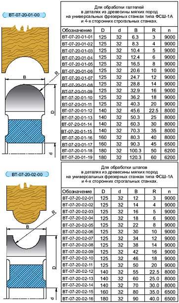 продажа металлорежущих станков